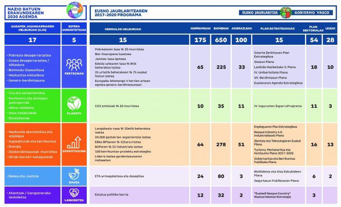 Agenda_Euskadi_Basque_Country_2030_garapen_jasangarria_Página_08